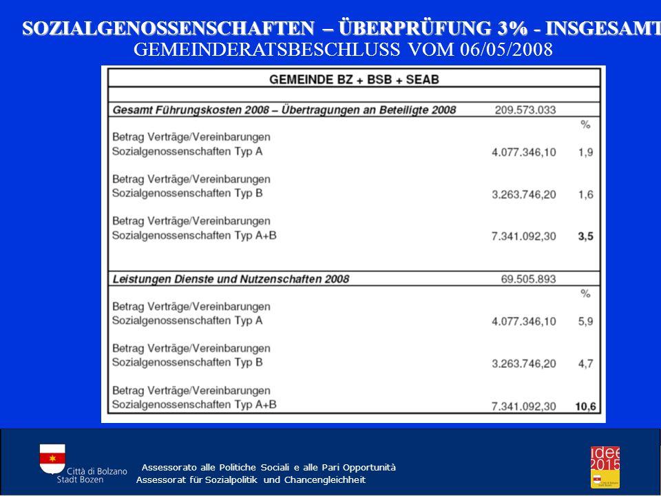 SOZIALGENOSSENSCHAFTEN – ÜBERPRÜFUNG 3% - INSGESAMT