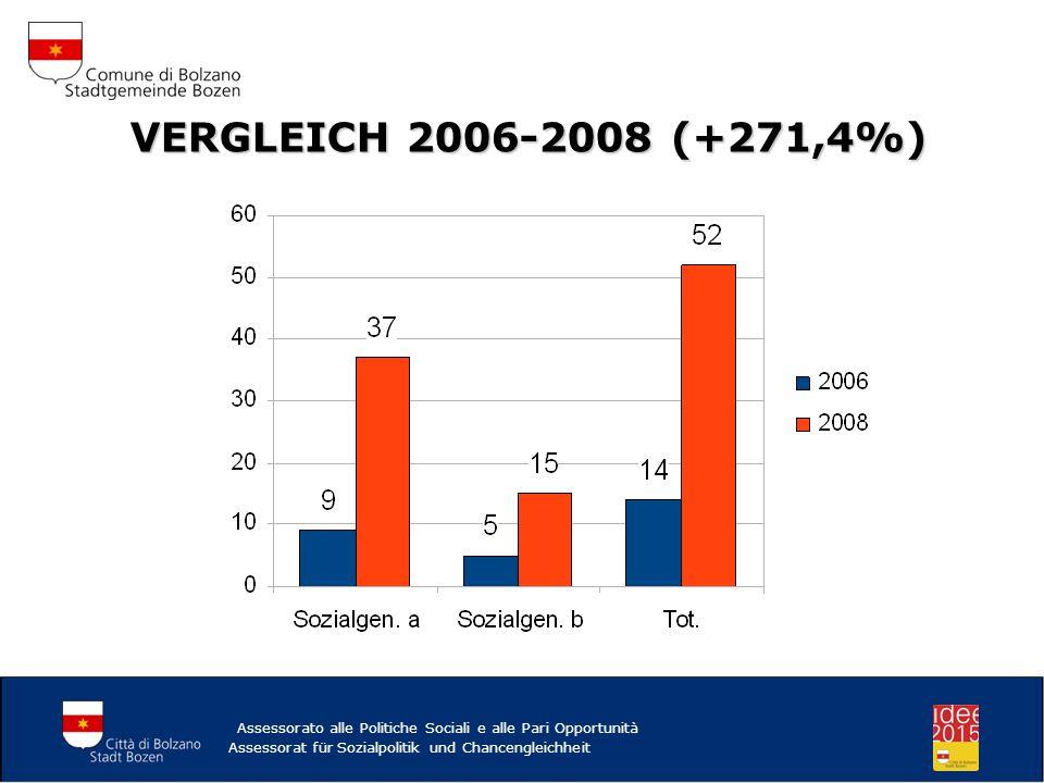 VERGLEICH 2006-2008 (+271,4%) Assessorato alle Politiche Sociali e alle Pari Opportunità.