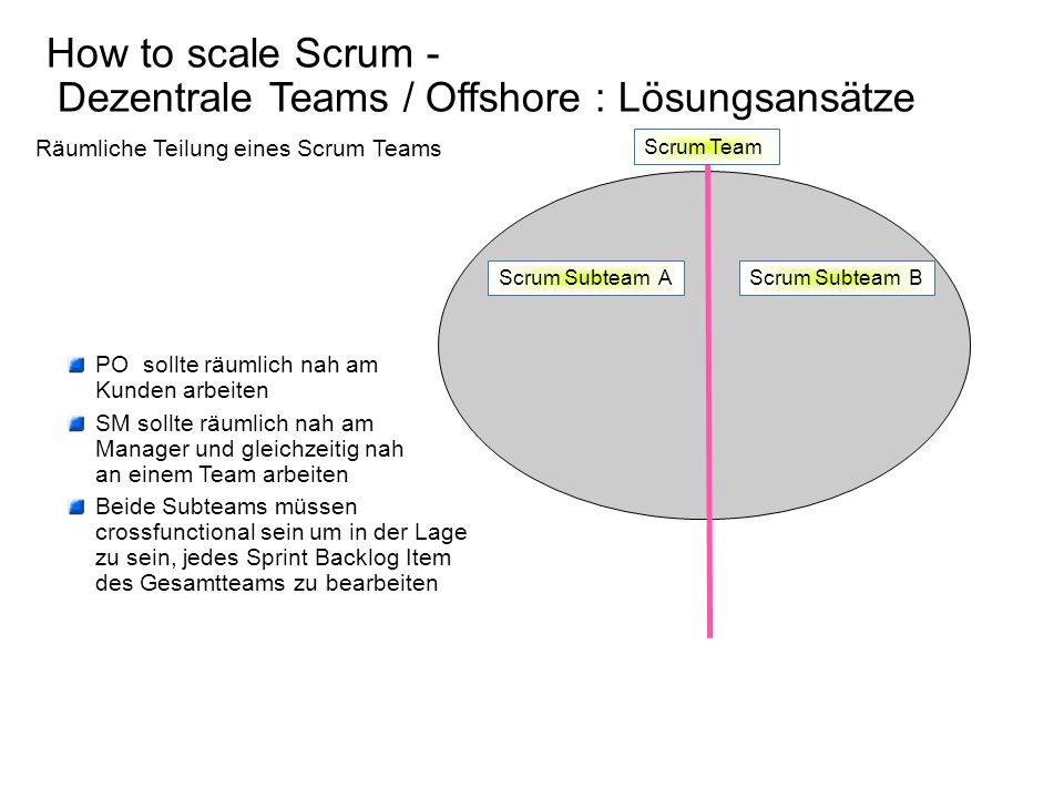 How to scale Scrum - Dezentrale Teams / Offshore : Lösungsansätze