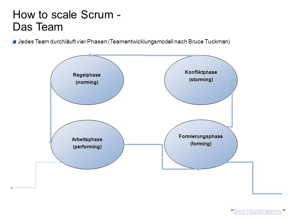 How to scale Scrum - Das Team