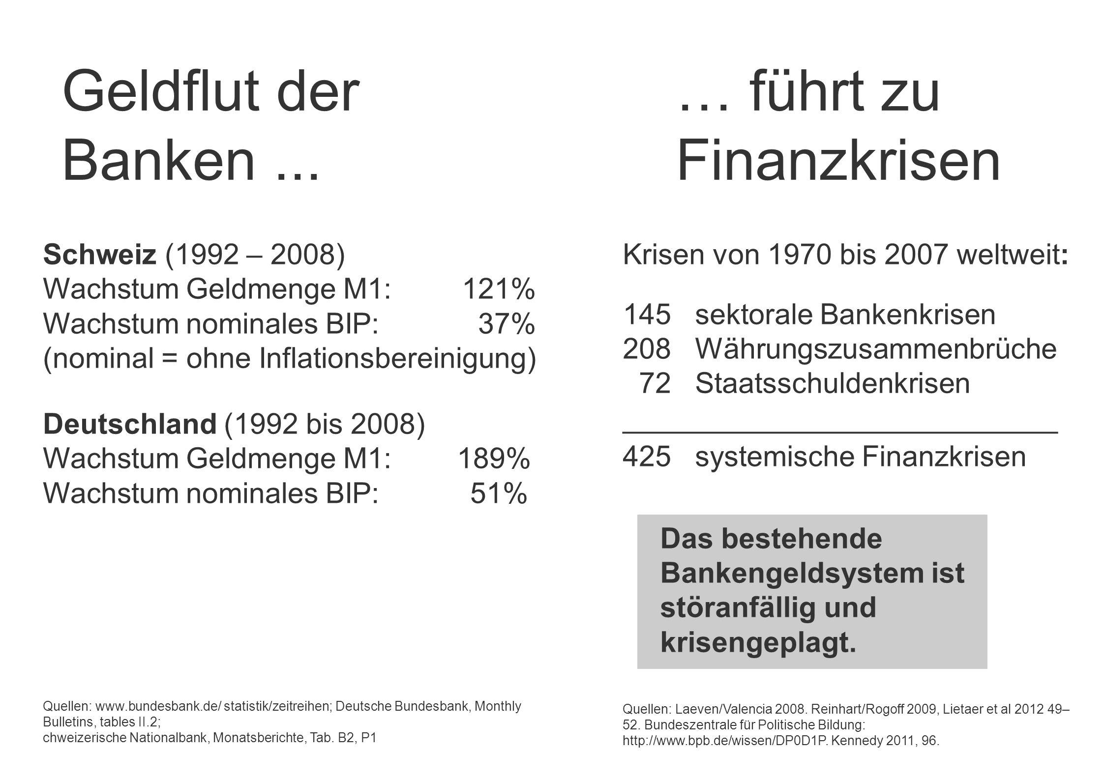 Geldflut der … führt zu Banken ... Finanzkrisen Schweiz (1992 – 2008)