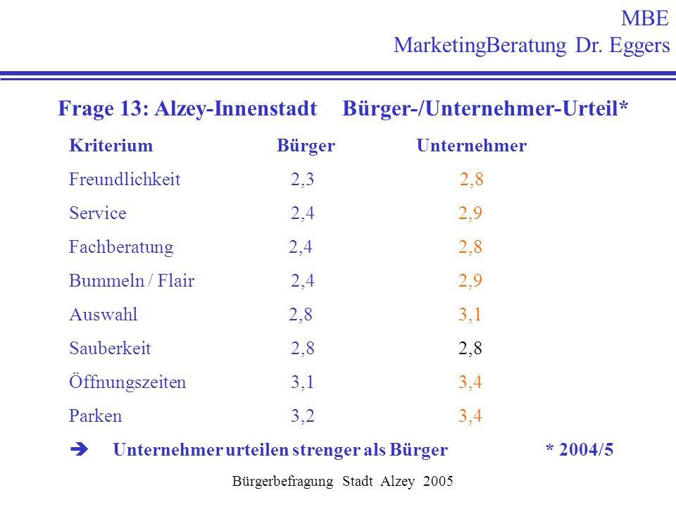Frage 13: Alzey-Innenstadt Bürger-/Unternehmer-Urteil*