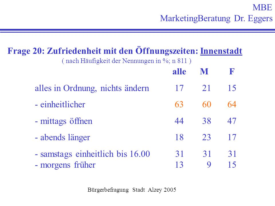 MBE MarketingBeratung Dr. Eggers