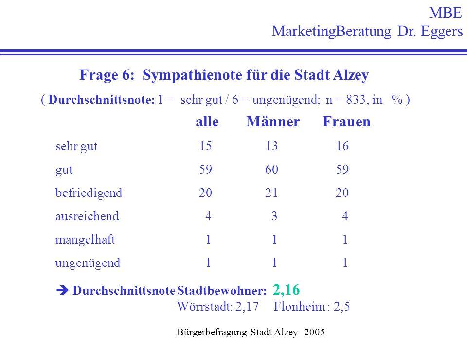 Frage 6: Sympathienote für die Stadt Alzey