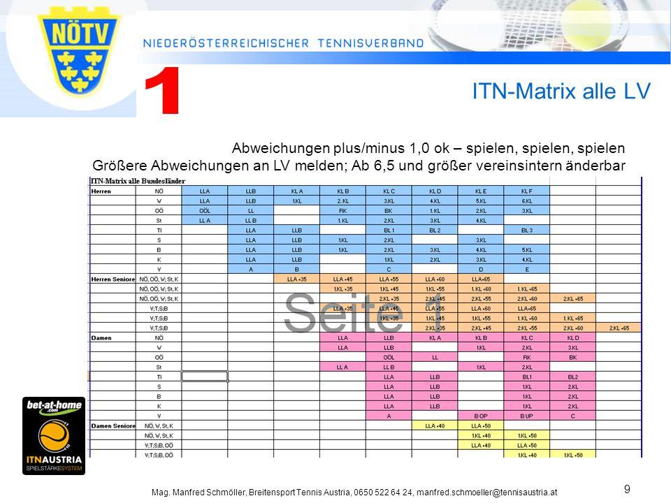 1 ITN-Matrix alle LV. Abweichungen plus/minus 1,0 ok – spielen, spielen, spielen.