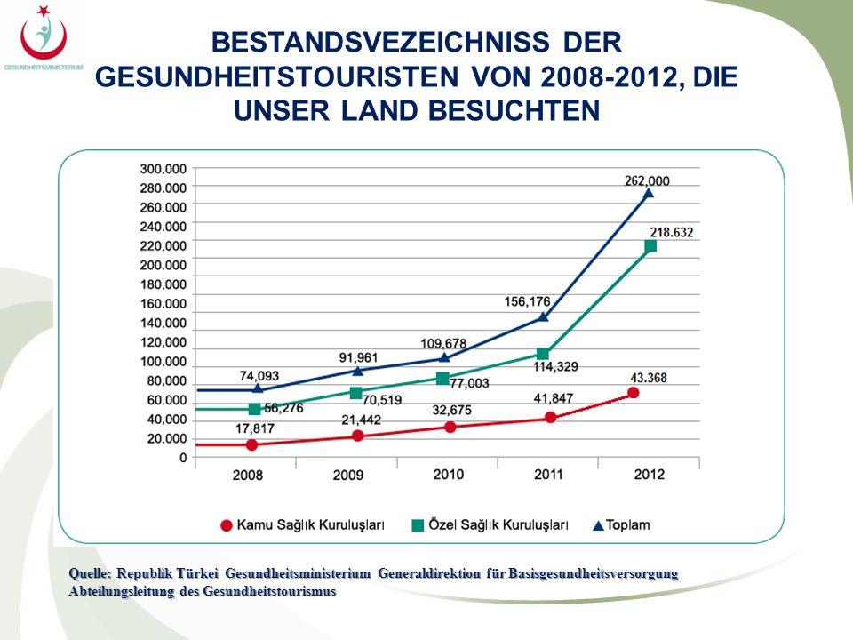 BESTANDSVEZEICHNISS DER GESUNDHEITSTOURISTEN VON 2008-2012, DIE UNSER LAND BESUCHTEN