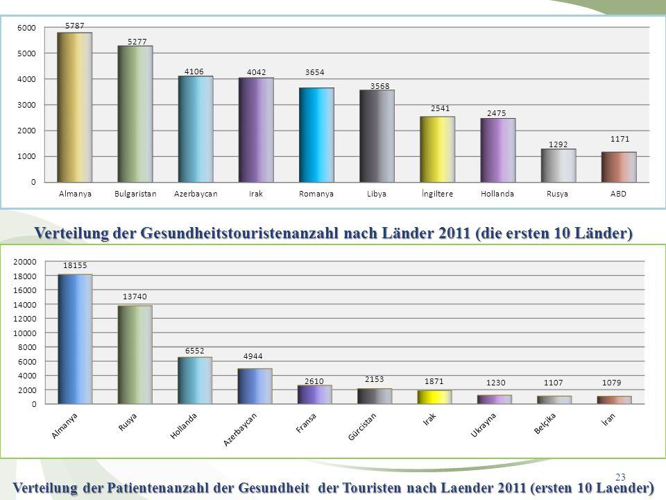 Verteilung der Gesundheitstouristenanzahl nach Länder 2011 (die ersten 10 Länder)