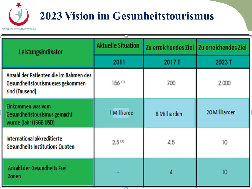 2023 Vision im Gesunheitstourismus