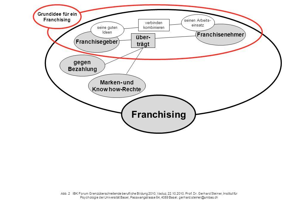 Franchising Franchisenehmer über- Franchisegeber trägt gegen Bezahlung