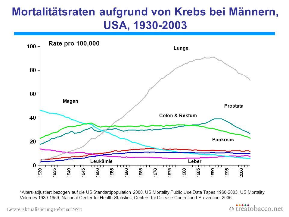 Mortalitätsraten aufgrund von Krebs bei Männern, USA, 1930-2003