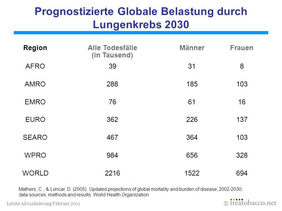 Prognostizierte Globale Belastung durch Lungenkrebs 2030