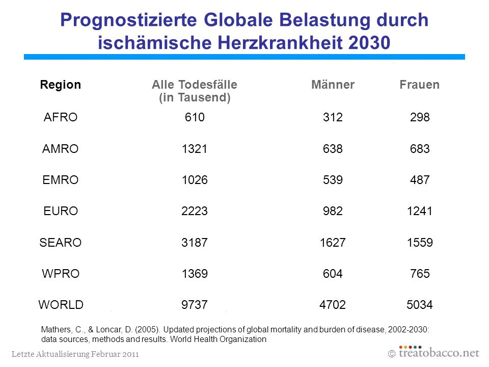 Prognostizierte Globale Belastung durch ischämische Herzkrankheit 2030