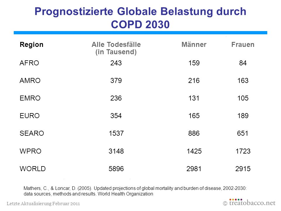 Prognostizierte Globale Belastung durch COPD 2030