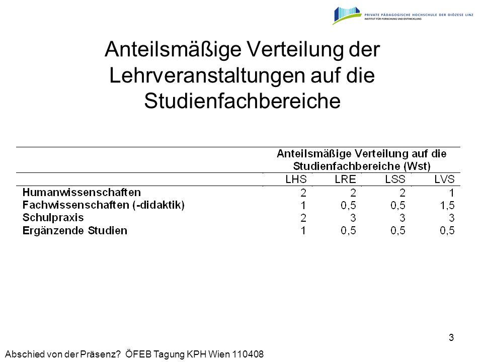 Anteilsmäßige Verteilung der Lehrveranstaltungen auf die Studienfachbereiche