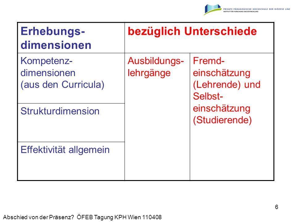 Erhebungs-dimensionen bezüglich Unterschiede