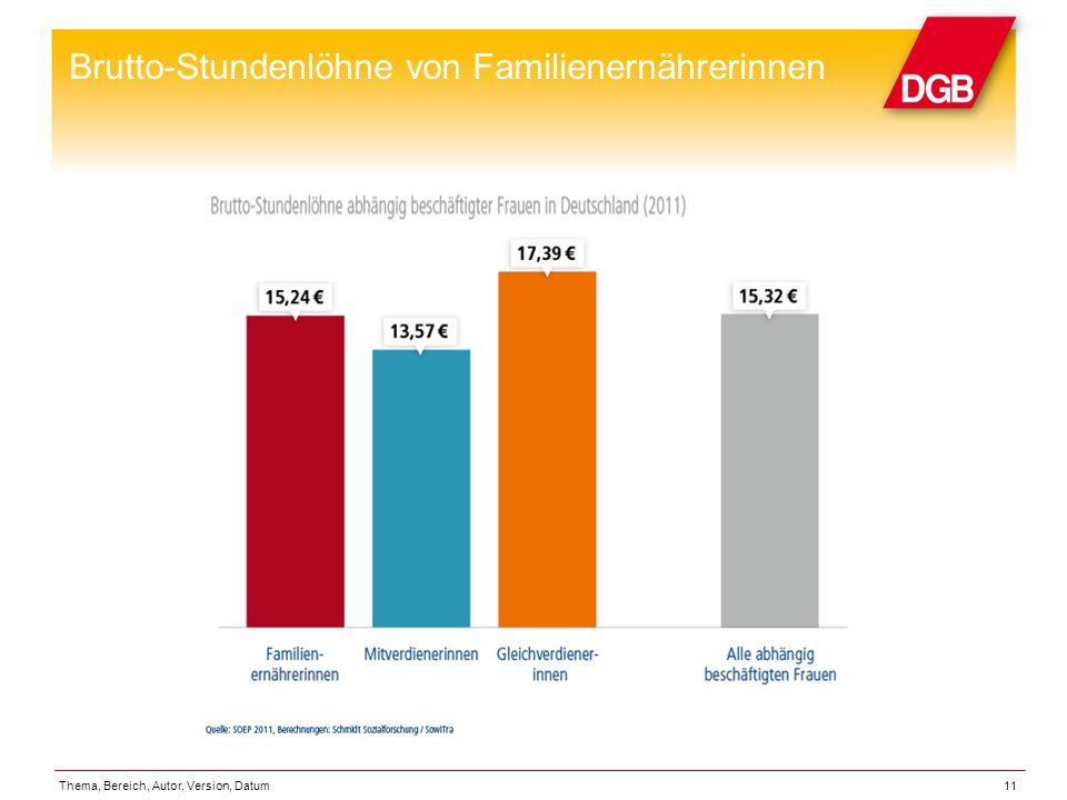 Brutto-Stundenlöhne von Familienernährerinnen