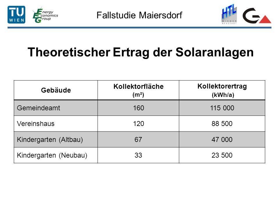 Theoretischer Ertrag der Solaranlagen