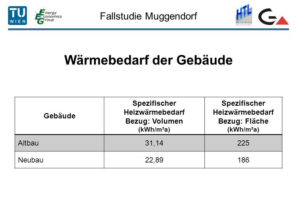 Wärmebedarf der Gebäude