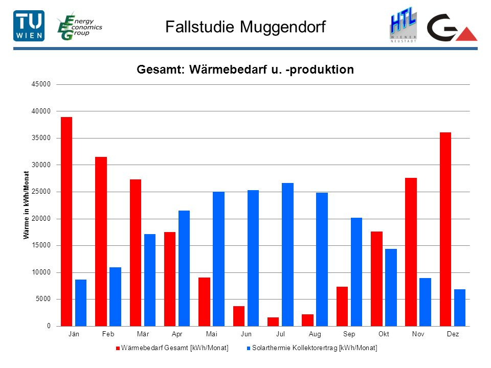 Fallstudie Muggendorf