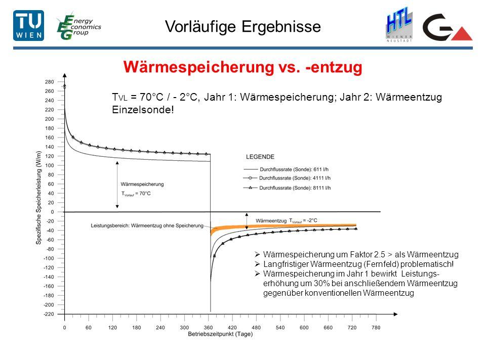 Wärmespeicherung vs. -entzug
