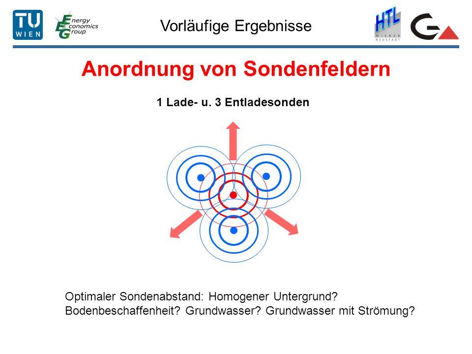 Anordnung von Sondenfeldern