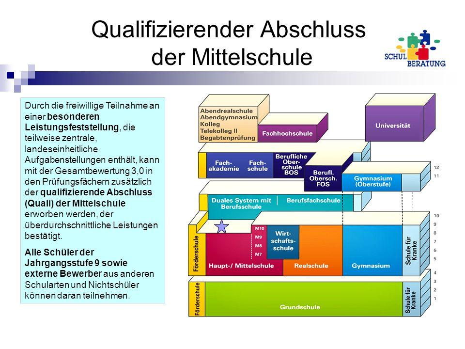 Qualifizierender Abschluss der Mittelschule
