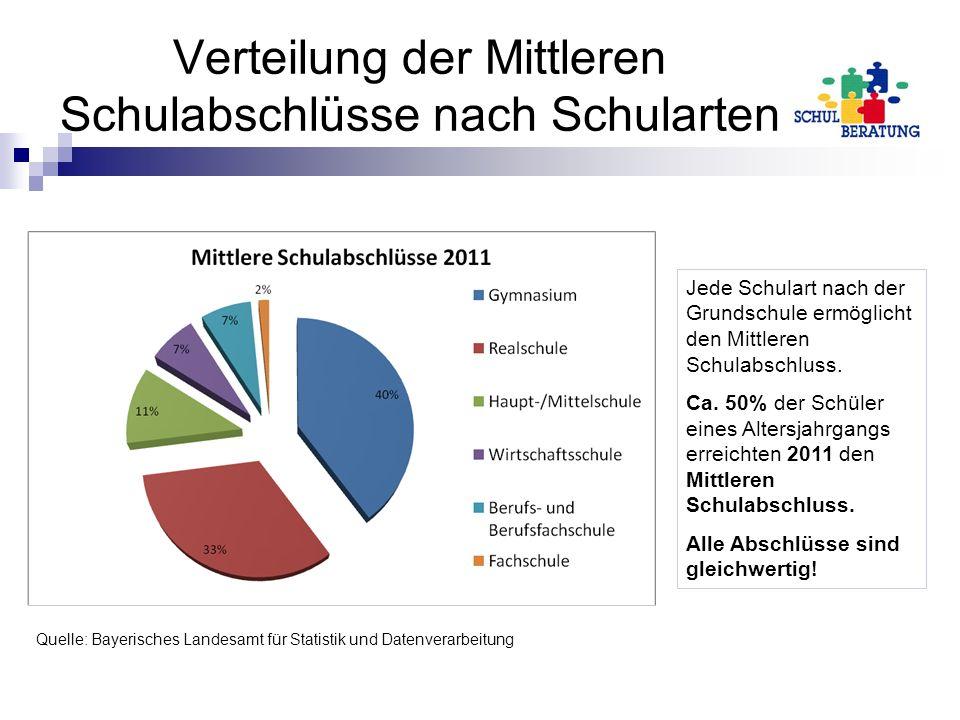 Verteilung der Mittleren Schulabschlüsse nach Schularten
