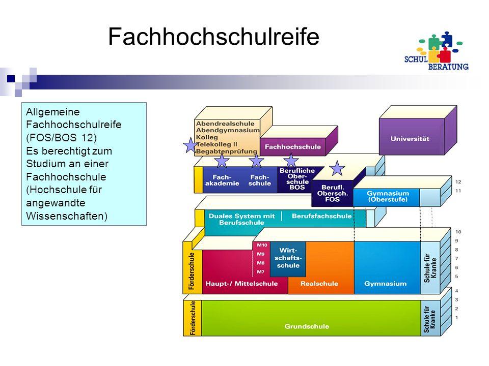 Fachhochschulreife Allgemeine Fachhochschulreife (FOS/BOS 12)