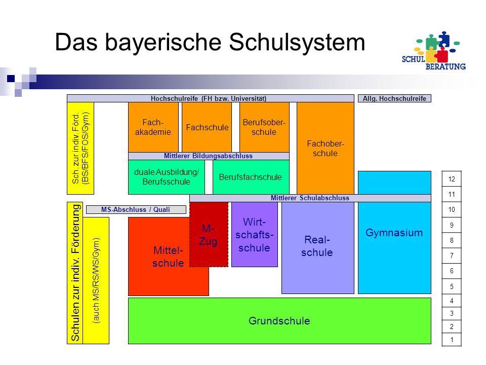 wege im bayerischen schulsystem ppt video online herunterladen. Black Bedroom Furniture Sets. Home Design Ideas