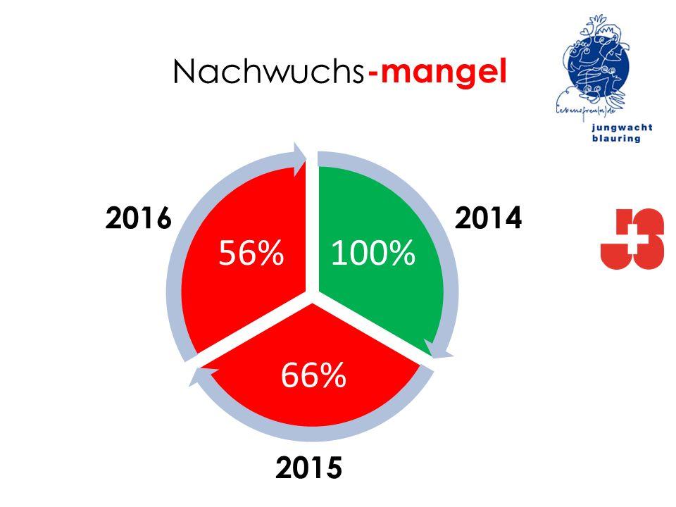 Nachwuchs -mangel 100% 66% 56% 2016 2014 2015