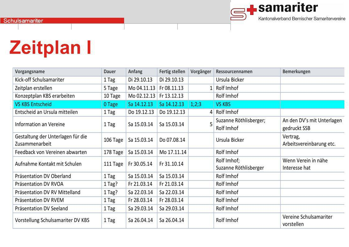 Zeitplan I