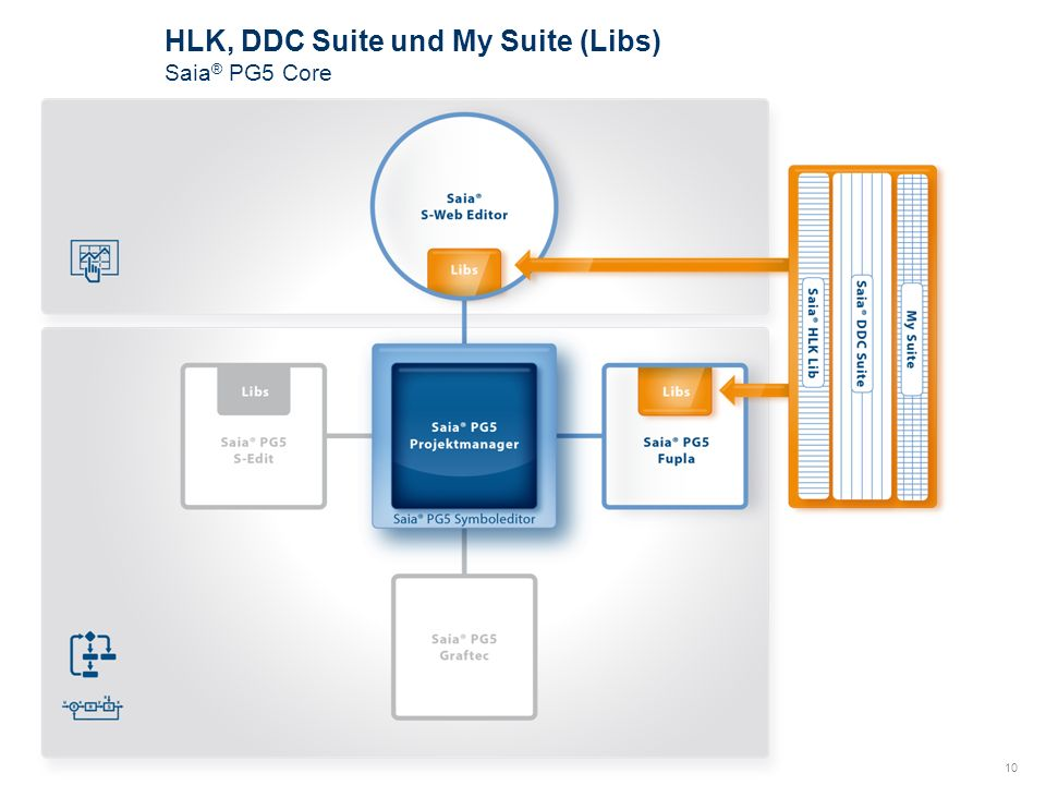 HLK, DDC Suite und My Suite (Libs)