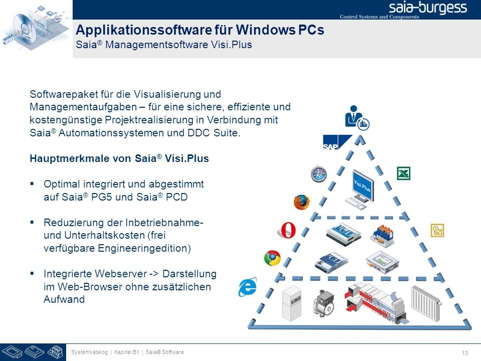 Applikationssoftware für Windows PCs Saia® Managementsoftware Visi