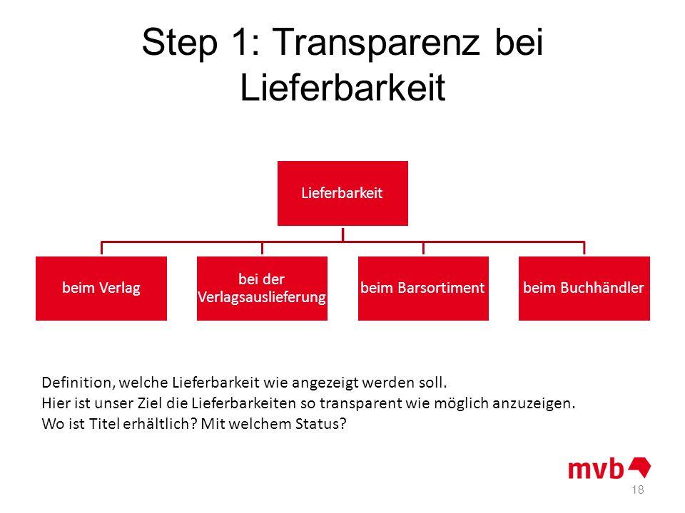 Step 1: Transparenz bei Lieferbarkeit