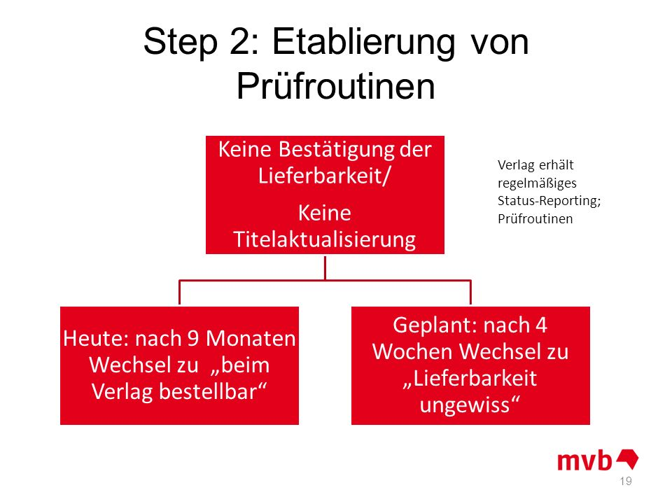 Step 2: Etablierung von Prüfroutinen