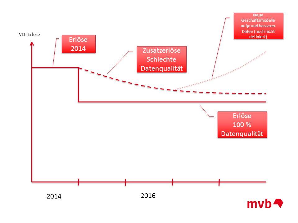 Neue Geschäftsmodelle aufgrund besserer Daten (noch nicht definiert)