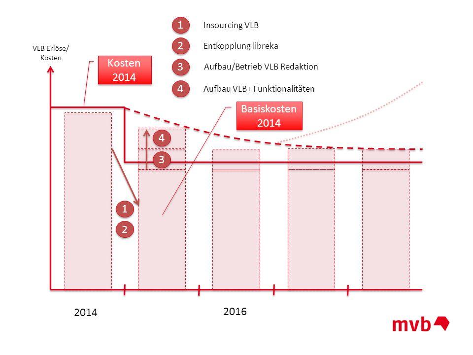 1 2 Kosten 3 2014 4 Basiskosten 2014 4 3 1 2 2014 2016 Insourcing VLB