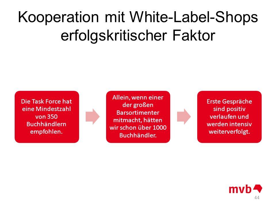 Kooperation mit White-Label-Shops erfolgskritischer Faktor