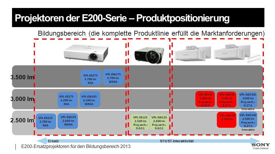 Projektoren der E200-Serie – Produktpositionierung