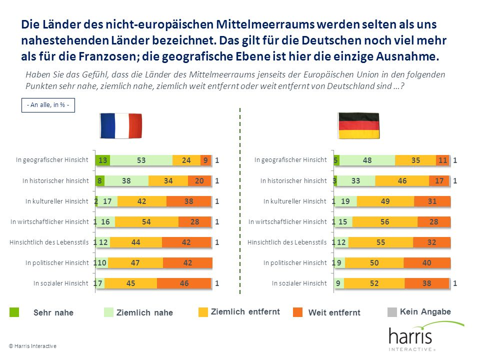 Die Länder des nicht-europäischen Mittelmeerraums werden selten als uns nahestehenden Länder bezeichnet. Das gilt für die Deutschen noch viel mehr als für die Franzosen; die geografische Ebene ist hier die einzige Ausnahme.