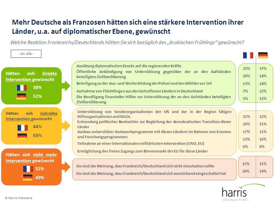 Mehr Deutsche als Franzosen hätten sich eine stärkere Intervention ihrer Länder, u.a. auf diplomatischer Ebene, gewünscht