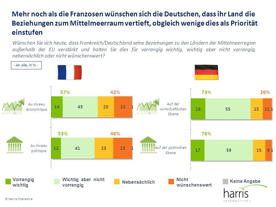 Mehr noch als die Franzosen wünschen sich die Deutschen, dass ihr Land die Beziehungen zum Mittelmeerraum vertieft, obgleich wenige dies als Priorität einstufen