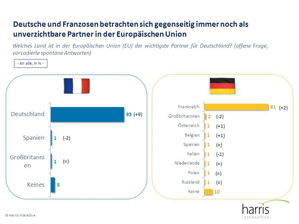 Deutsche und Franzosen betrachten sich gegenseitig immer noch als unverzichtbare Partner in der Europäischen Union