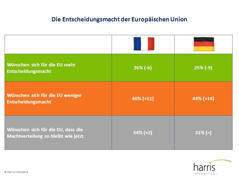 Die Entscheidungsmacht der Europäischen Union