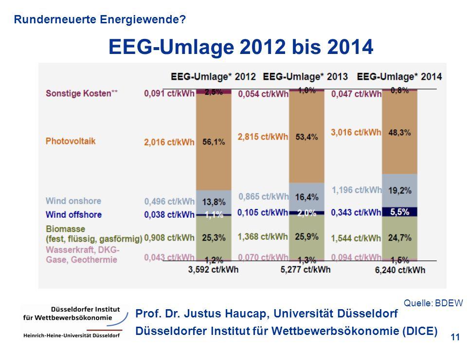 EEG-Umlage 2012 bis 2014 Quelle: BDEW