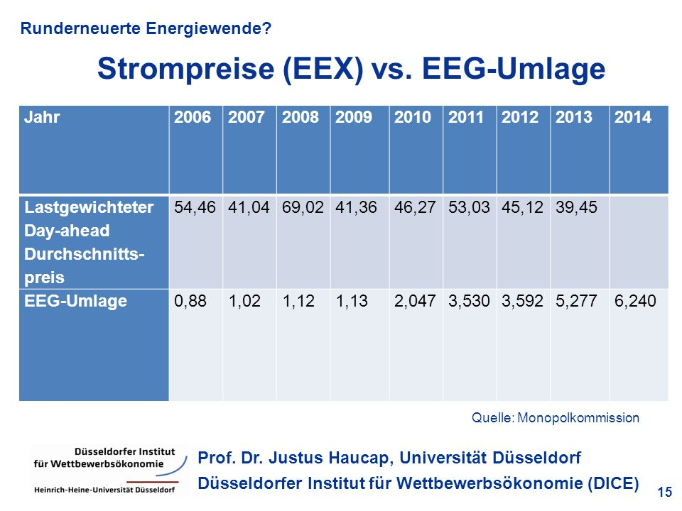 Strompreise (EEX) vs. EEG-Umlage