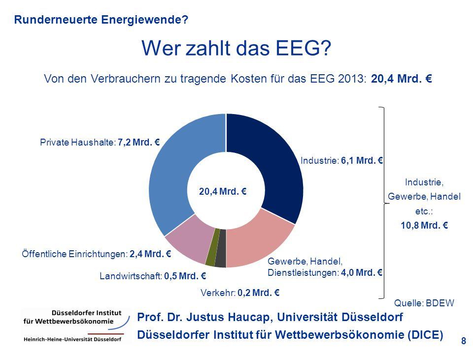 Industrie, Gewerbe, Handel etc.: 10,8 Mrd. €