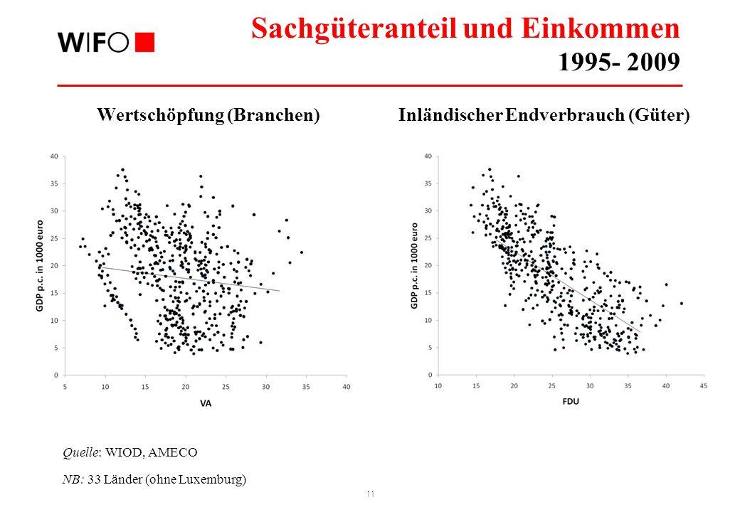 Sachgüteranteil & BIP p.c. 2011
