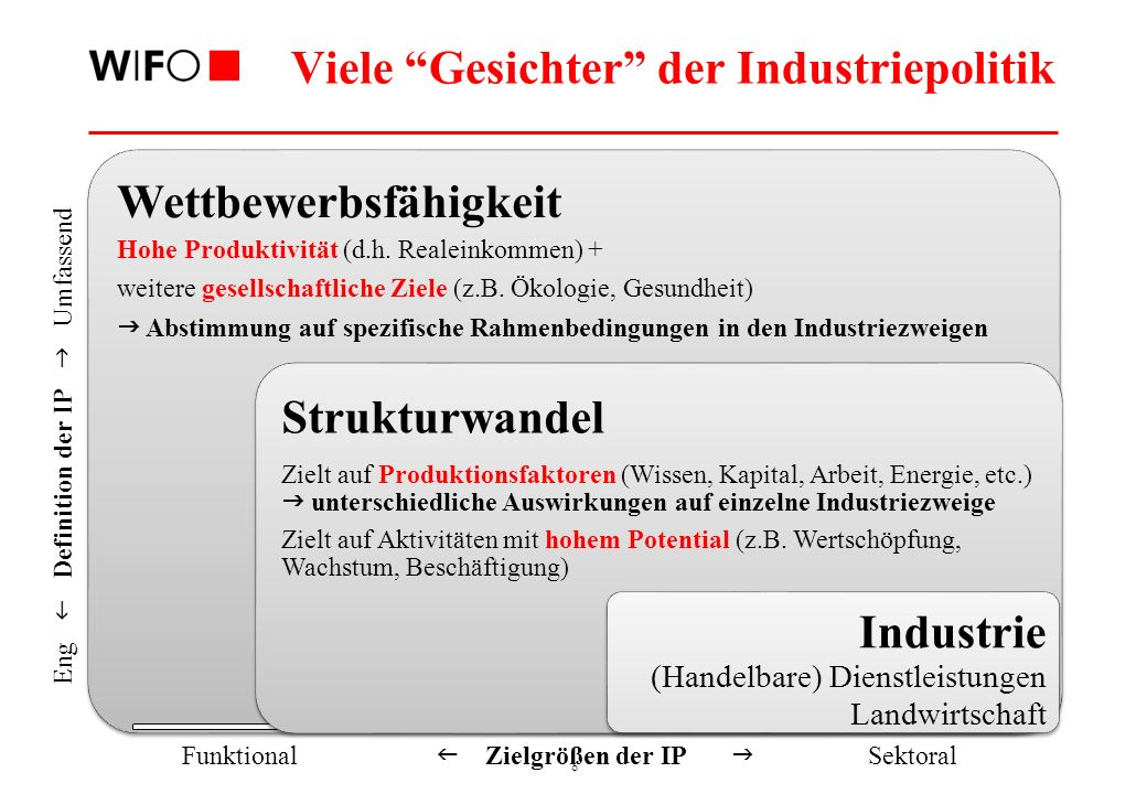 Warum Industrie Argumente für einen manufacturing imperative
