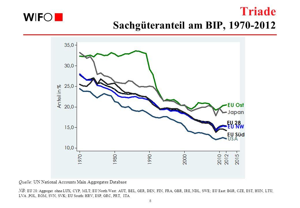 Schwellenländer Sachgüteranteil am BIP, 1970-2012